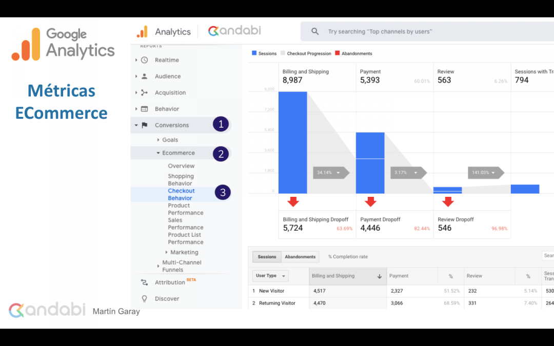 ¿Como medir tu Ecommerce con Google Analytics? y Optimizar su PrestaShop.